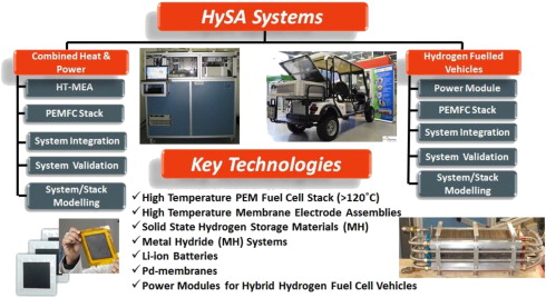 Hydrogen South Africa (HySA) Systems Competence Centre: